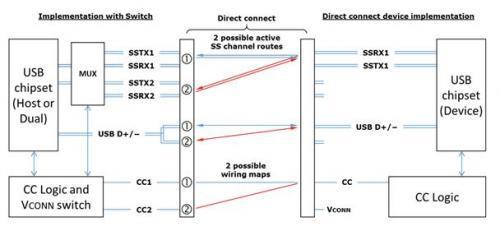 「原创」typec 接口芯片cc逻辑原理与必要性