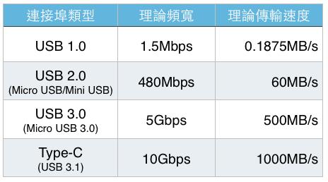 usb2.0 type c 接线图